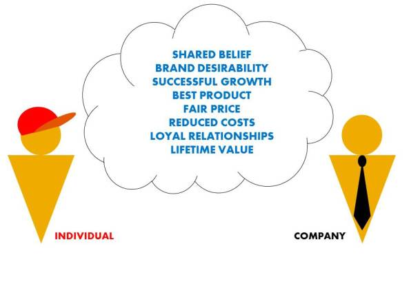 What is social business - values